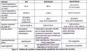 Carrières_MC_tableau